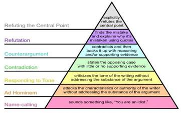 驳辩方法的七个级别
