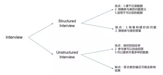 semi-structured interview