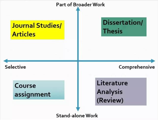 Literature Review的种类有哪些?