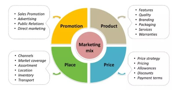 The 4Ps marketing theory