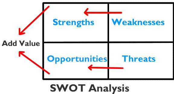 SWOT分析规则