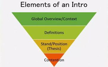 论文introduction结构
