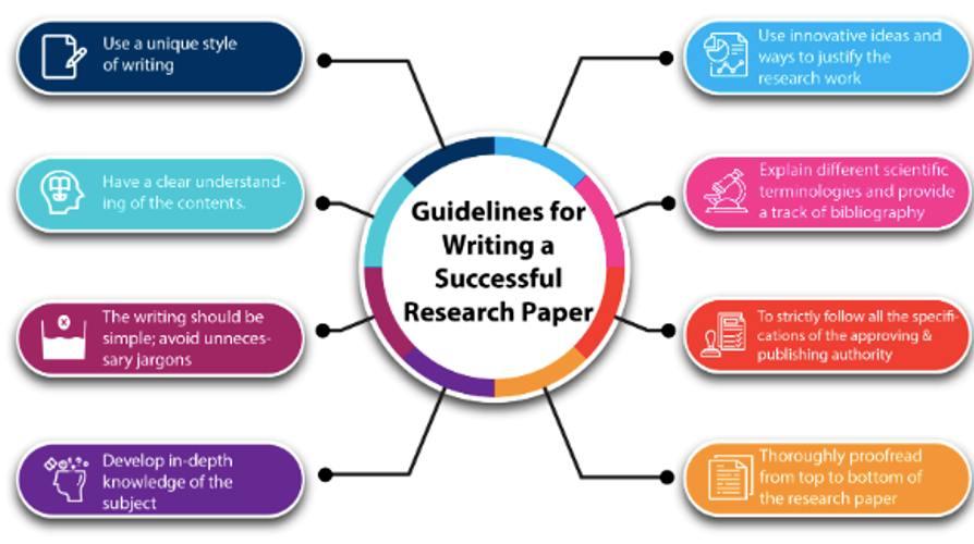实证性论文(empirical paper)写作方法