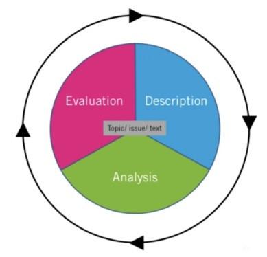 Critical Thinking三阶段模型