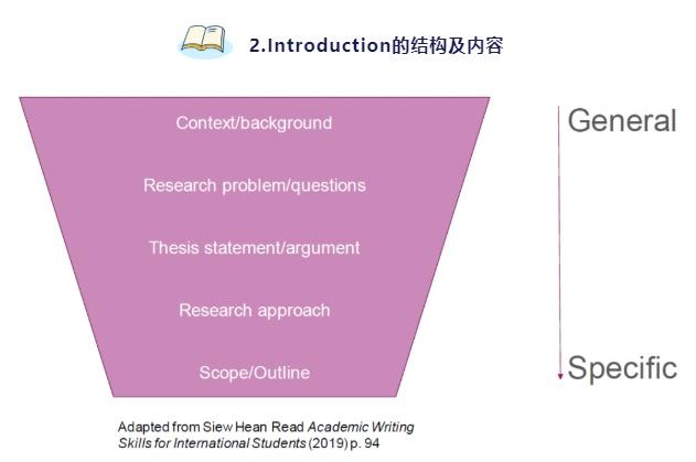 introduction结构及内容