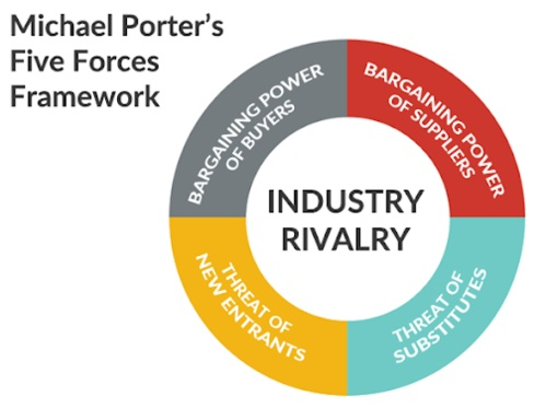 波特五力分析模型内容