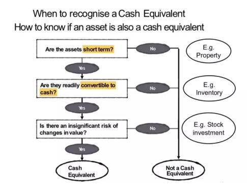 Cash的会计定义
