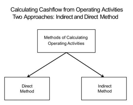 现金流量表的编制方法