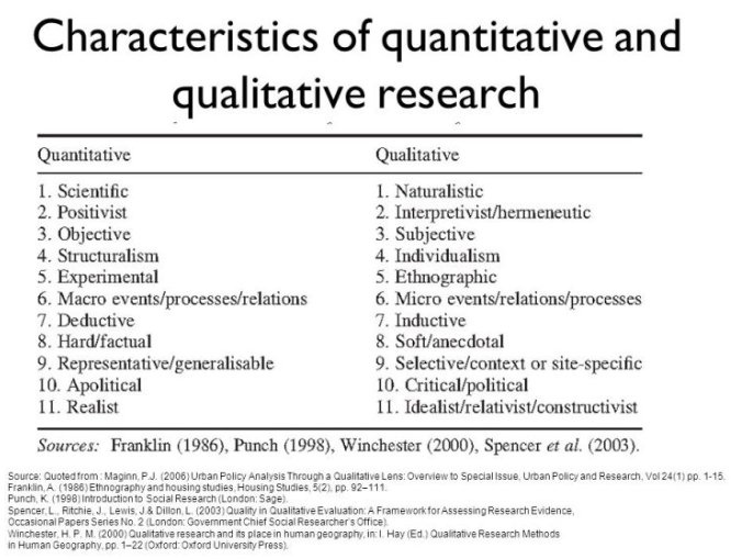 定性研究和定量研究的区别