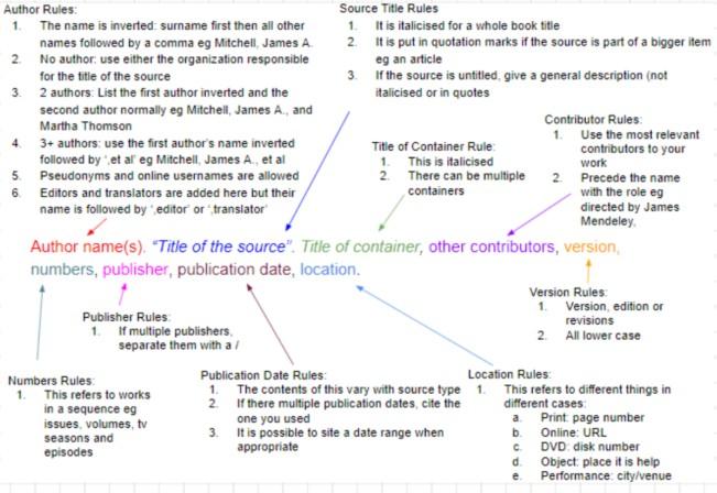 MLA格式引用图示