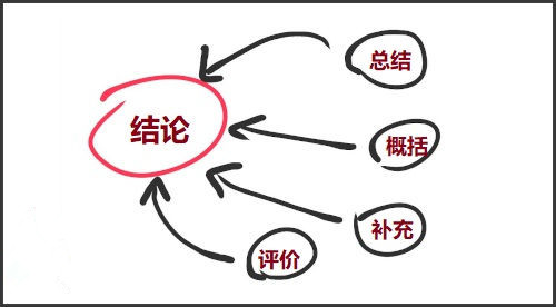 三、CONCLUSION写作建议与指导