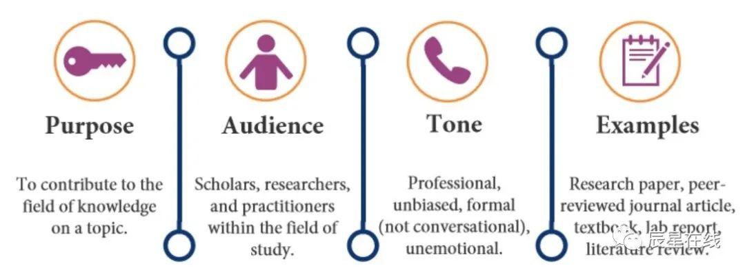 学术写作的一般特征