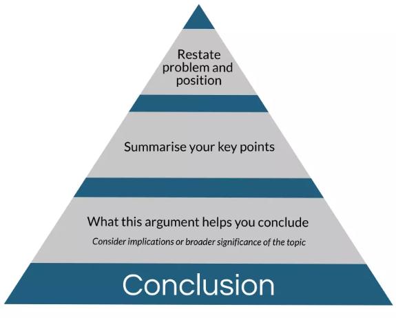 conclusion写作逻辑