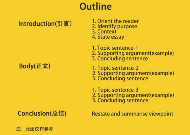 Essay结构示意图