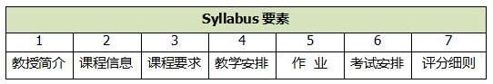 syllabus要素