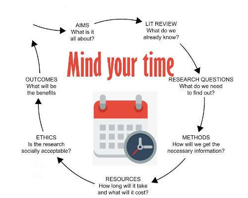 论文proposal写作时间表