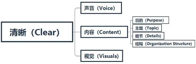 Presentation清晰结构图