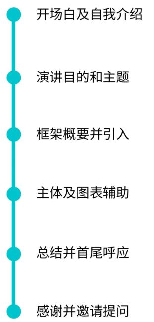 Presentation具体流程