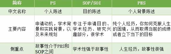 PS/SOP/PHS三者区别对比