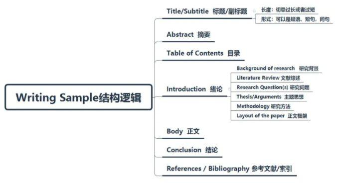 Writing Sample结构逻辑图