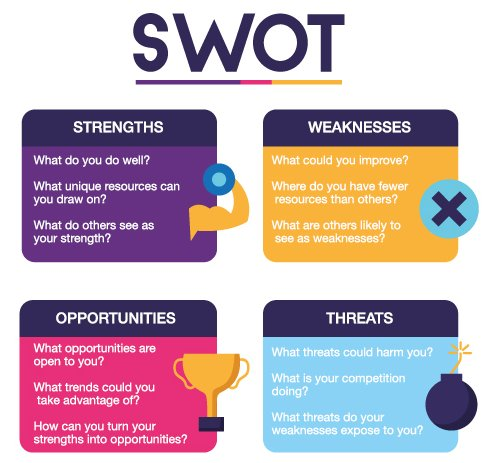 SWOT分析法步骤