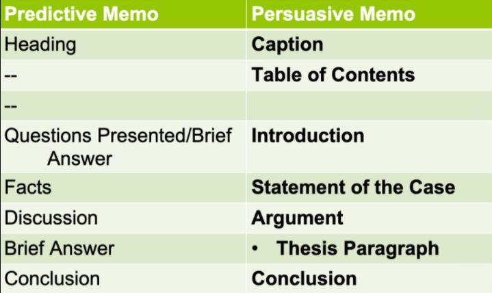Predictive Memo和Persuasive Memo区别
