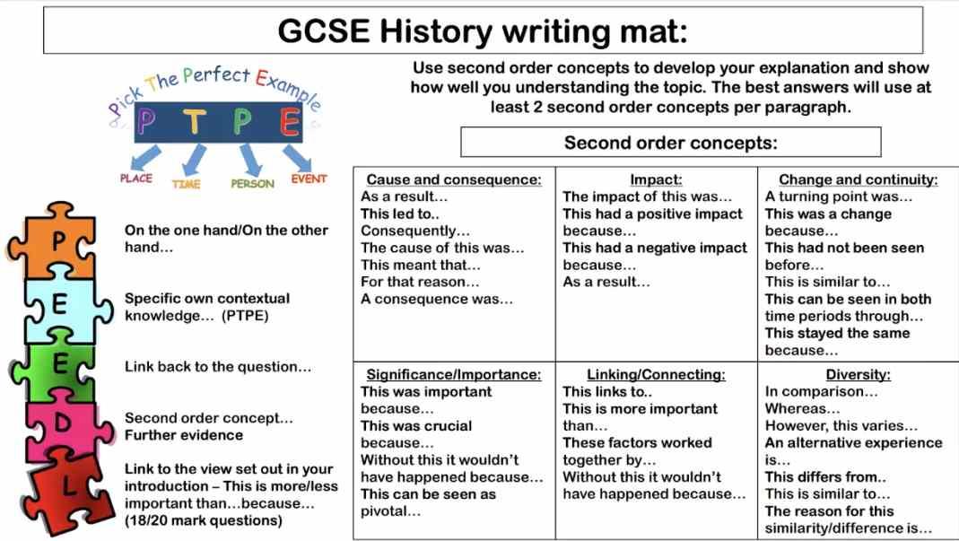 GCSE History Essay结构