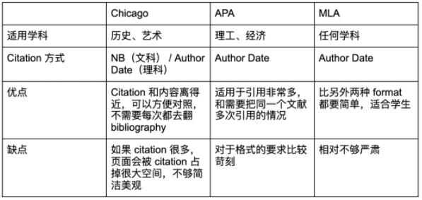 三种Citation格式适用场景对比
