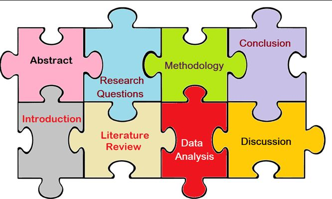 英语论文结构