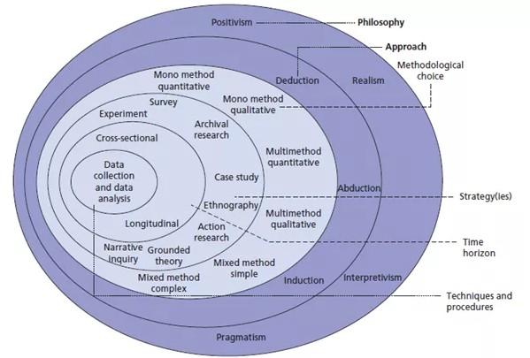 Methodology各部分写作方法