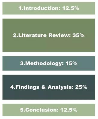 dissertation的结构和字数分配