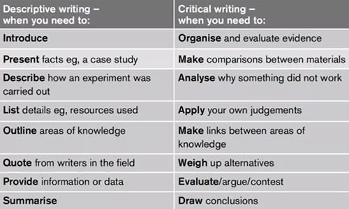 批判性写作种类