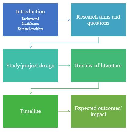 Proposal写作流程图