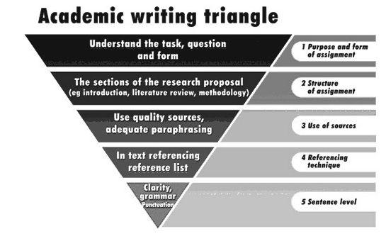 学术写作类型