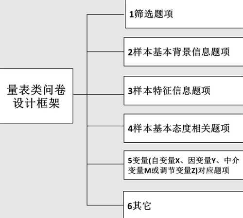 量表类问卷设计框架