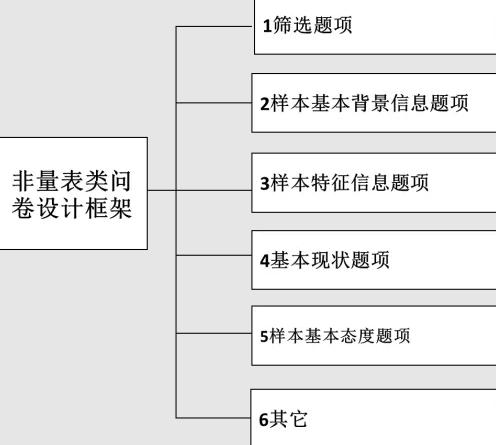 非量表类问卷设计框架