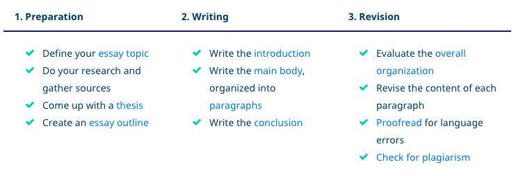 Essay写作过程图