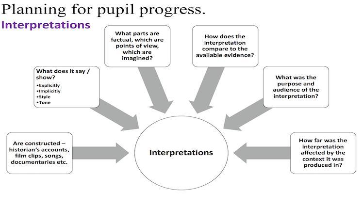 什么是historical interpretation?