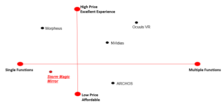 Figure 4: Perception Map for the Storm Magic Mirror and its competitors (Wiki.ezvid.com, 2015)