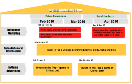 Figure 5: Timeline for the digital marketing plan for the Storm Magic Mirror