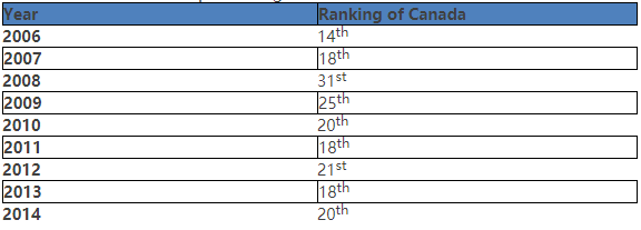 Table 1: the Gender Gap Ranking of Canada