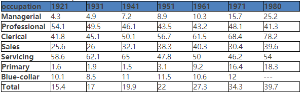 Table 2:   the occupation distribution of Canadian female in labor market