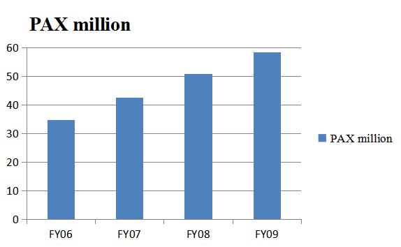 Figure 1 Passenger numbers of Ryanair