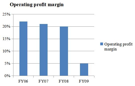 Figure 2 Operating profit margin of Ryanair