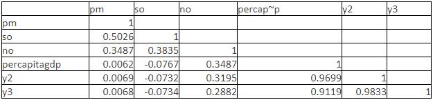 Table 2 Correlation Among Variables