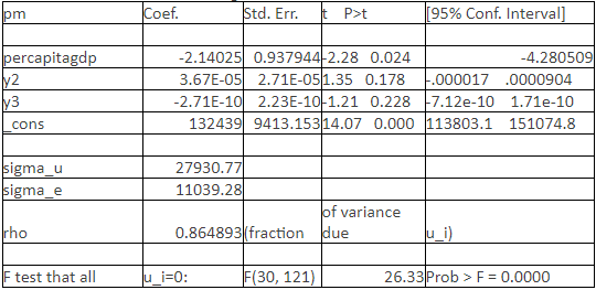 Table 3 Regression Result of Model 1