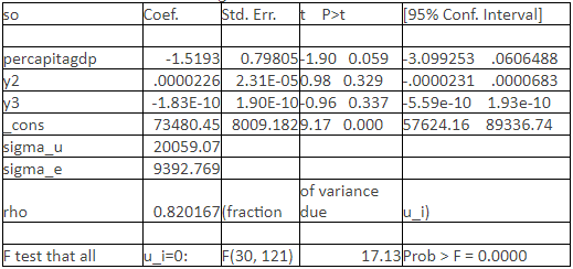 Table 4 Regression Result of Model 2