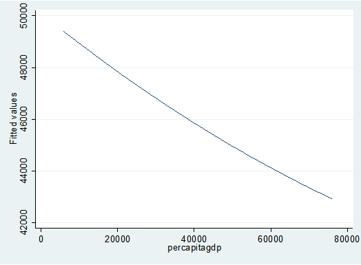 Figure 2 The Fitted- Value Relationship between Per Capita Income and SO2