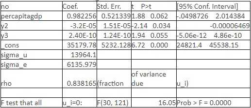 Table 5 Regression Result of Model 3