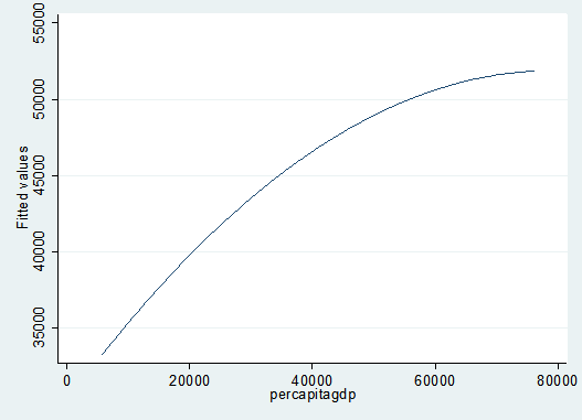 Figure 3 The Fitted- Value Relationship between Per Capita Income and NO2